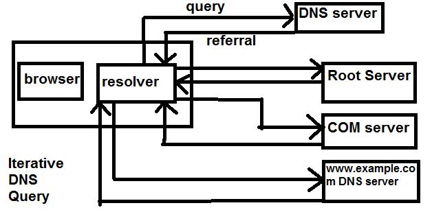 iterative dns query